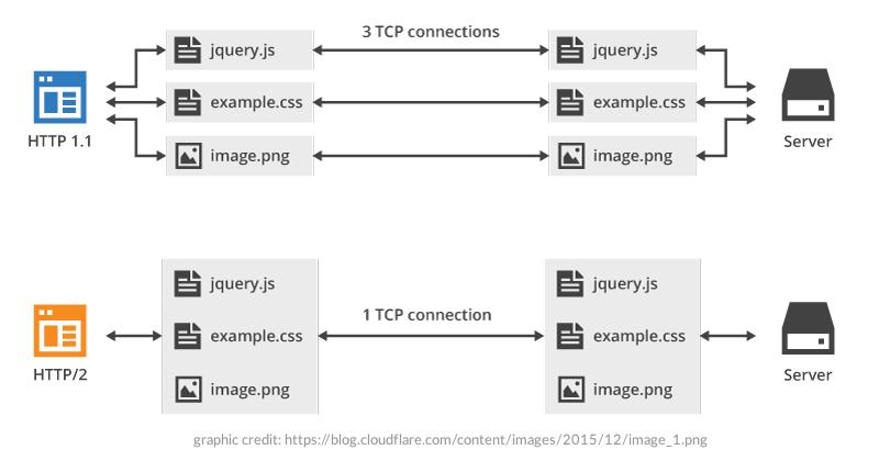 HTTP/2 vs HTTP 1.1