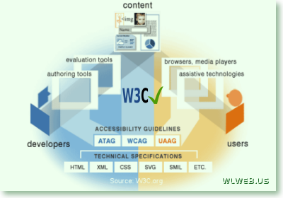 W3C Standards Compliance Validation | Speedy Secure Responsive Web Design